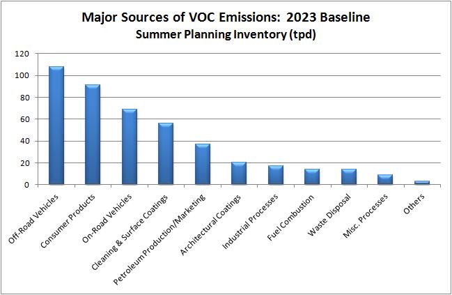 Grafik jenis-jenis sumber VOC.