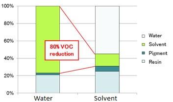 Keunggulan Politur Water Based