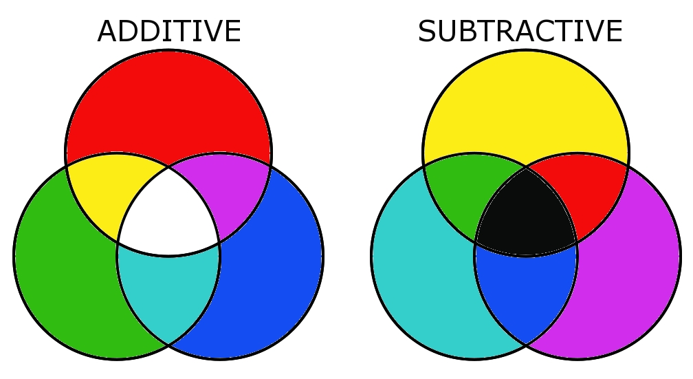 warna primer aditif dan substraktif.